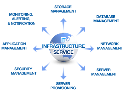 Infrastructure As A Service Managed It Services Managed